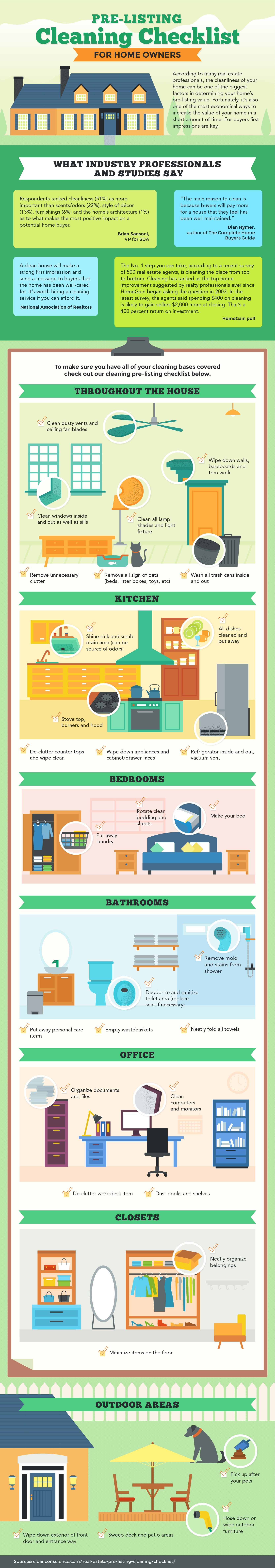 Info Graphic: Pre-Listing Cleaning Checklist