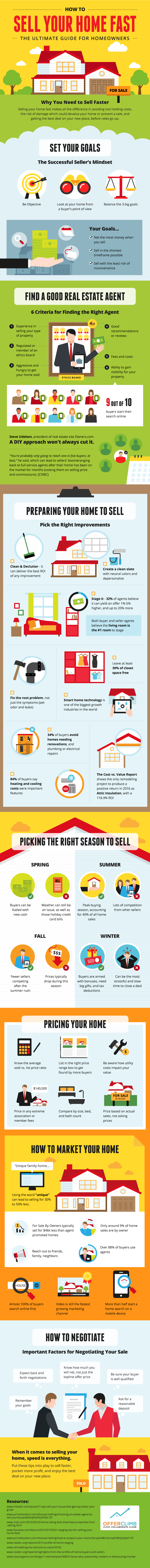 infographic to help you sell your home fast in 2019